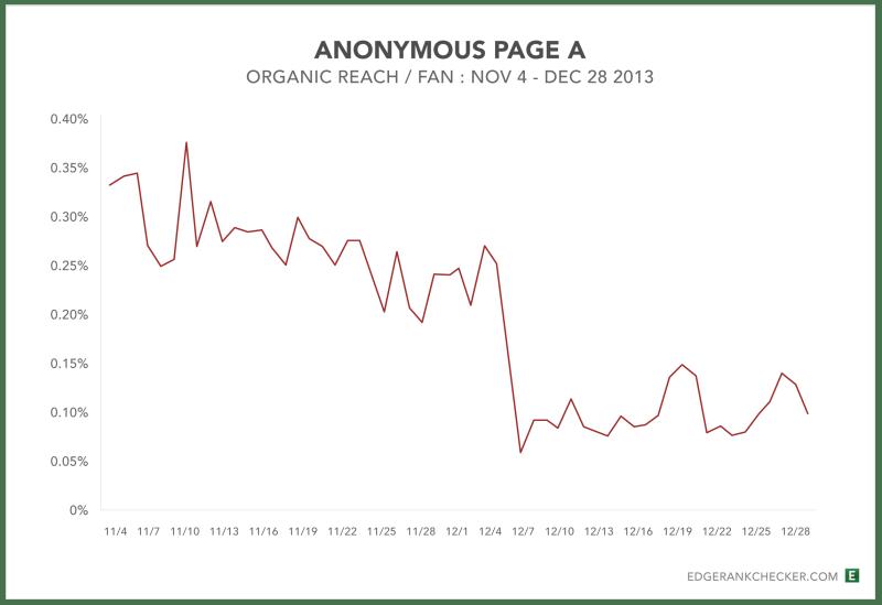 Anon-Page-A-Reach-Decline