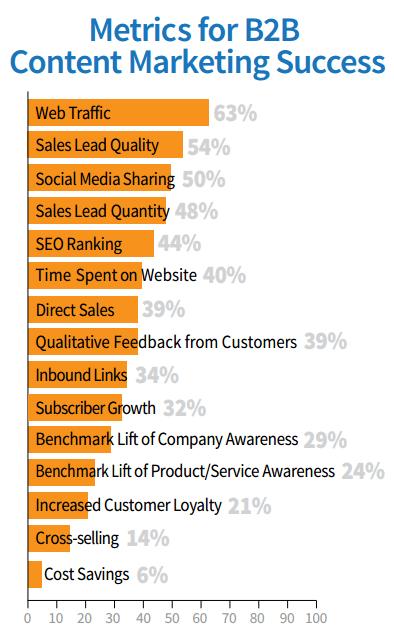 list of key metrics B2B content marketing