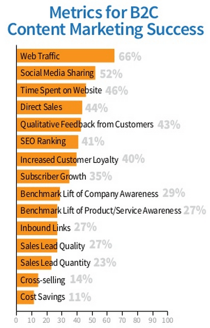 list of key metrics B2C content marketing