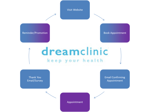 Dreamclinic