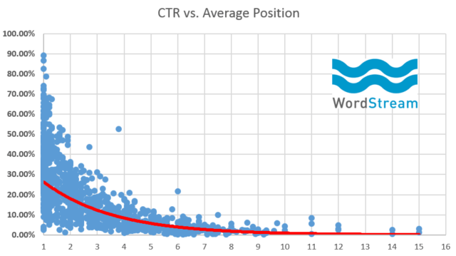 Organic Search Query Data - CTR vs. Ranking