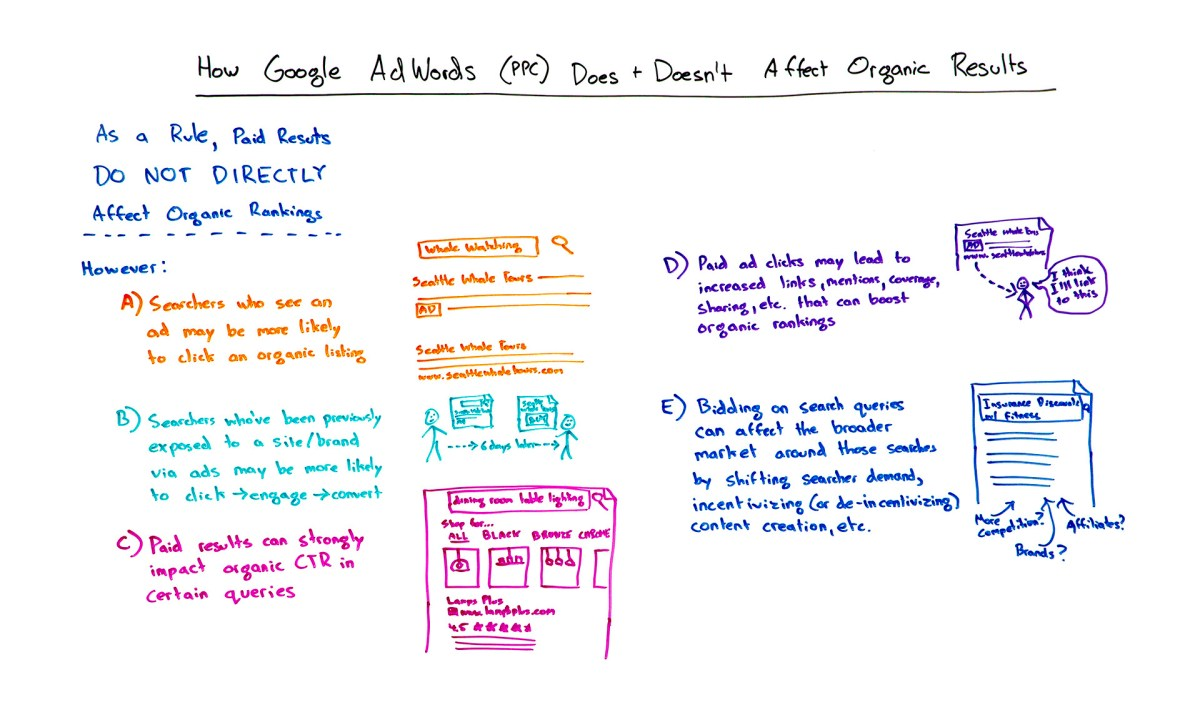 How Google AdWords does and doesn't affect Organic Results