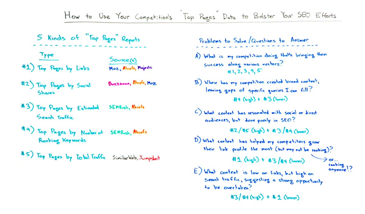 "How to Use Your Competitions ""Top Pages"" Data to Bolster Your SEO Efforts - Whiteboard Friday"