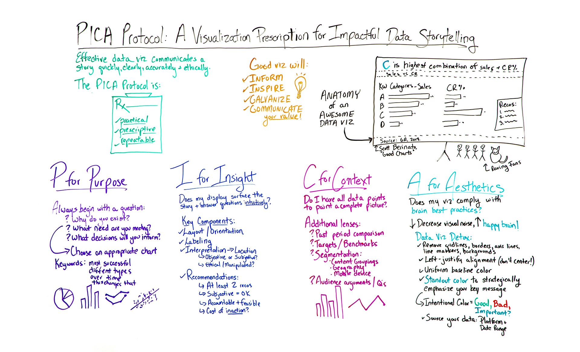 A Visualization Prescription for Impactful Storytelling