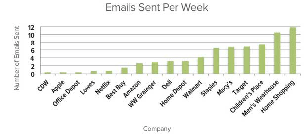 simplerelevance-email-report-frequency.png