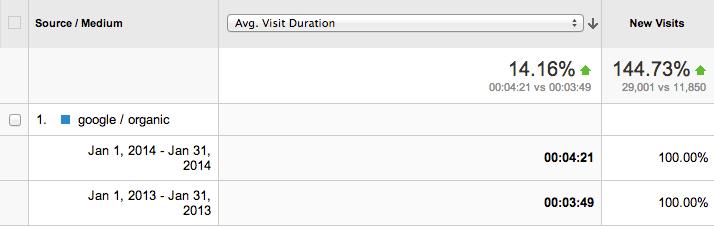 Average visit duration analytics