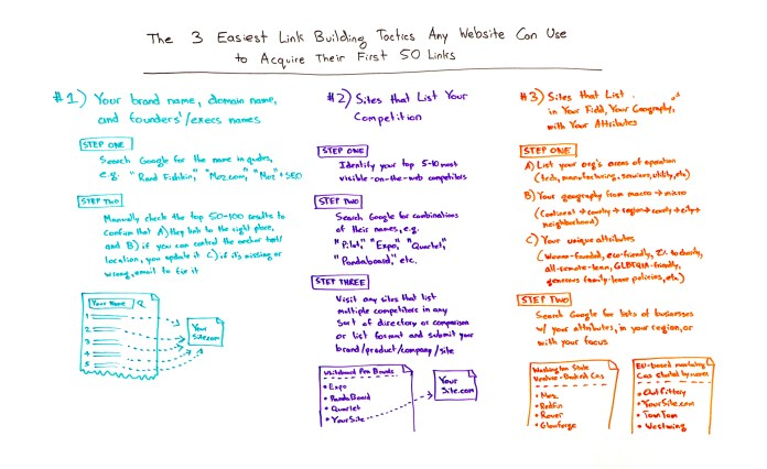 Link Building Tactics to Acquire Your 50 First Links