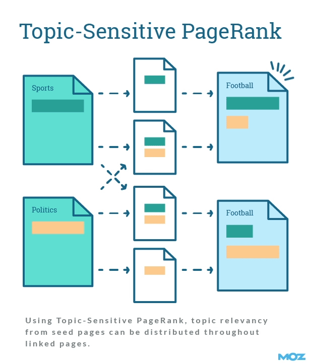 Topic-sensitive PageRank data-recalc-dims=