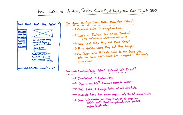 How Links in Headers, Footers, Content, and Navigation Can Impact SEO