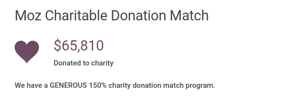 Moz Charitable Donation Match: $65810 donated to charity. We have a generous 150% charity donation match program.