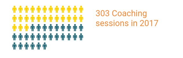 303 Coaching sessions in 2017