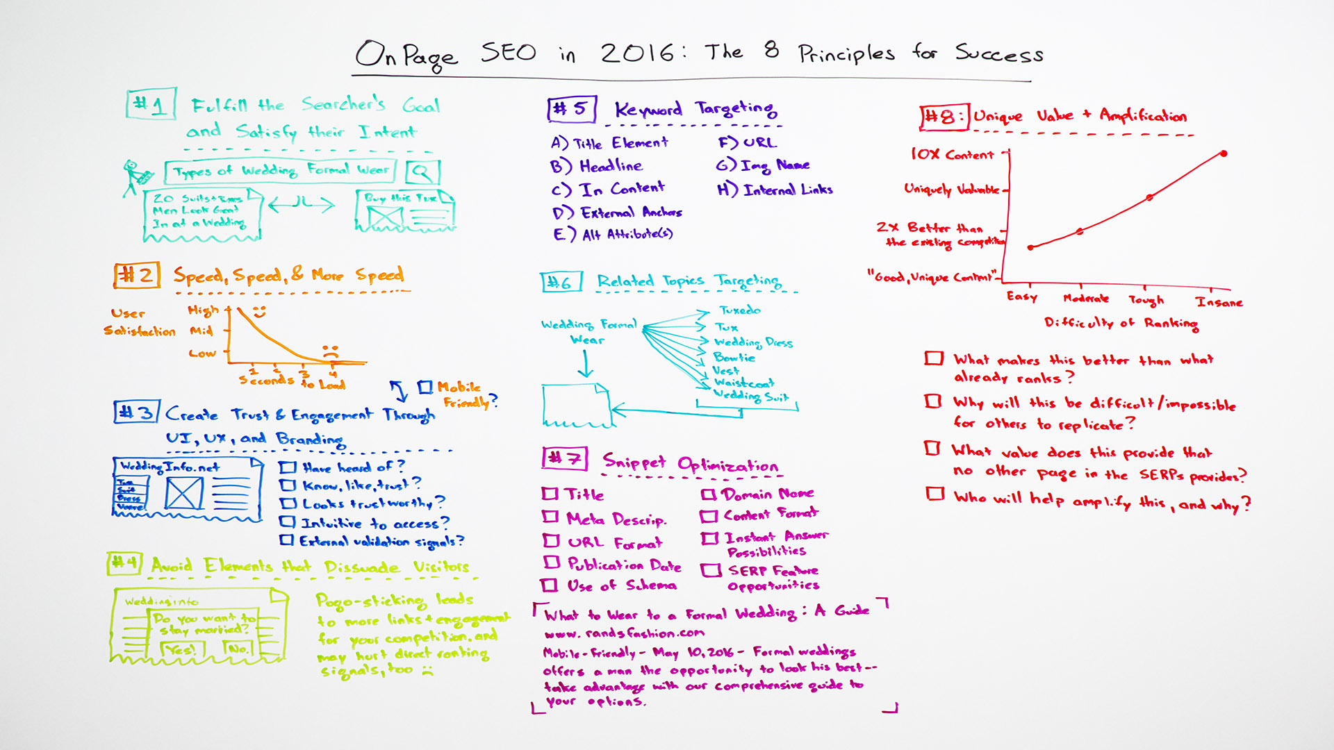 On-Page SEO in 2016: The 8 Principles for Success