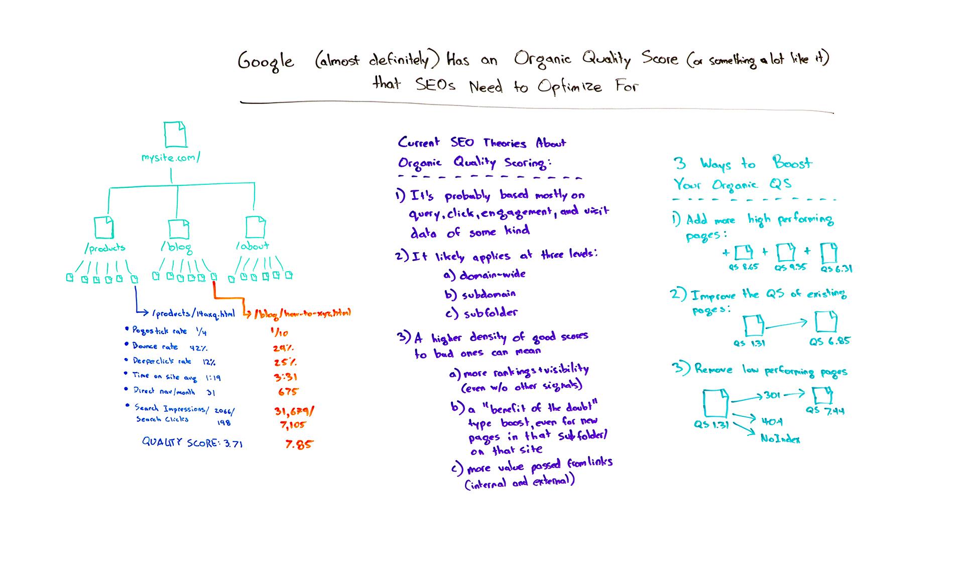 Google's Organic Quality Score