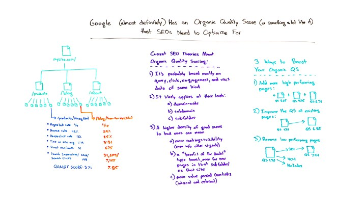 598b93d09d0b78.77476587 SEO Moz Google (Almost Certainly) Has an Organic Quality Score (Or Something a Lot Like It) that SEOs Need to Optimize For - Whiteboard Friday