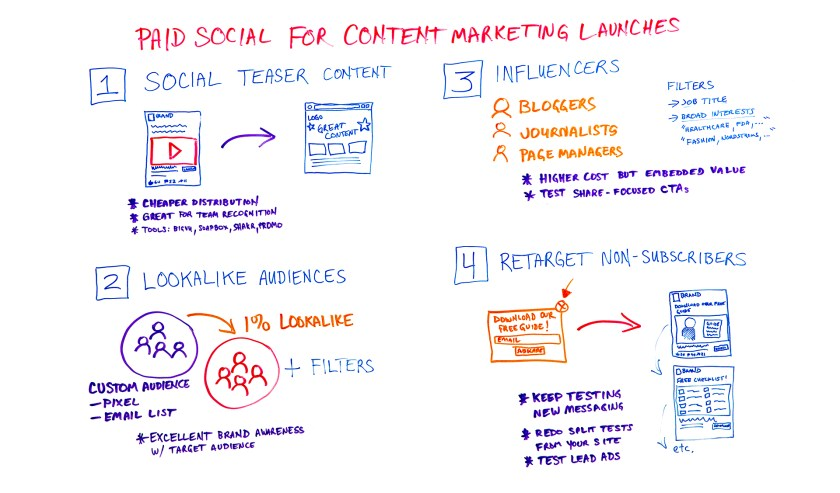 Paid social for content marketing launches