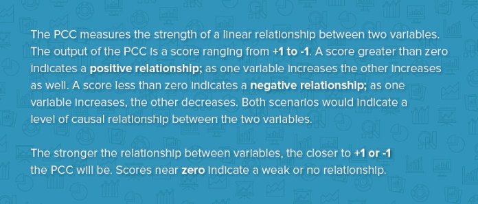 The PCC measures the strength of a linear relationship between two variables. The output of the PCC is a score ranging from +1 to -1. A score greater than zero indicates a positive relationship; as one variable increases, the other increases as well. A score less than zero indicates a negative relationship; as one variable increases, the other decreases. Both scenarios would indicate a level of causal relationship between the two variables. The stronger the relationship between the two veriables, the closer to +1 or -1 the PCC will be. Scores near zero indicate a weak or no relatioship.