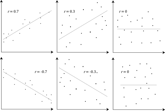 These scatter plots show what different PCC values look like visually. The tighter the grouping of data around the regression line, the higher the PCC value.