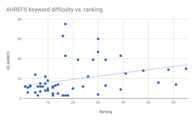 This image shows a scatter plot for AHREF's keyword difficulty scores versus our keyword rankings. The data shows tight clustering amongst low difficulty score keywords, and a wide distribution amongst higher difficulty scores.