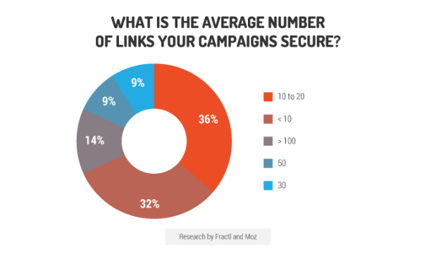 average number of links earned