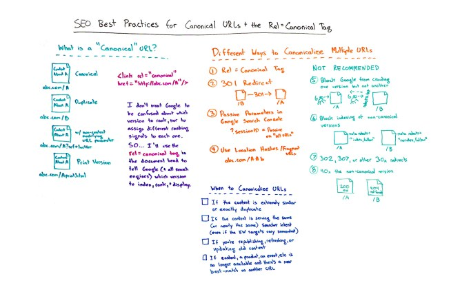 SEO best practices for canonical URLs