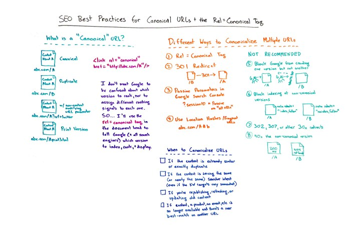 5966a129583f25.37272968 SEO Moz SEO Best Practices for Canonical URLs + the Rel=Canonical Tag - Whiteboard Friday