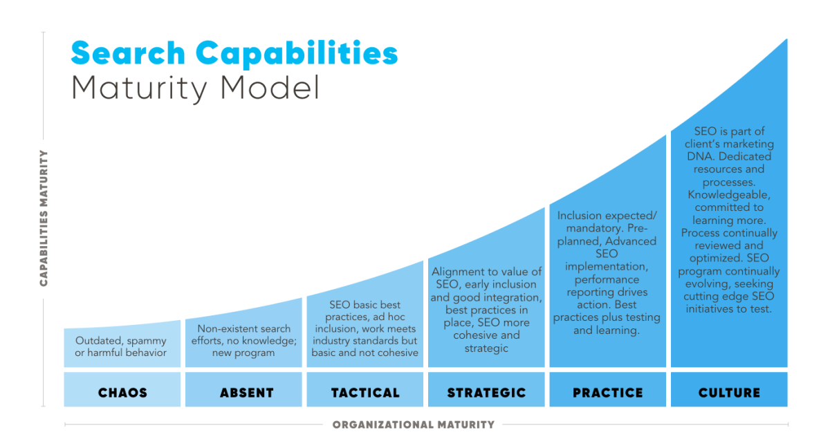 Search Capabilities Maturity Model