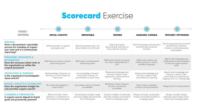 Scorecard exercise