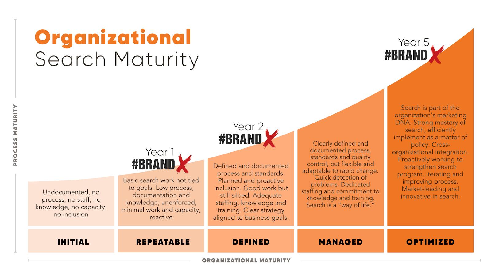 Organizational Search Maturity