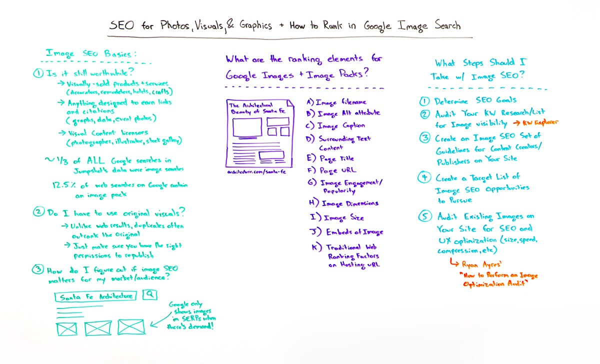 SEO for Photos, Visuals, and Graphics + How to Rank in Google Image Search - Whiteboard Friday