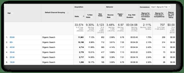 Organic Search Demographics
