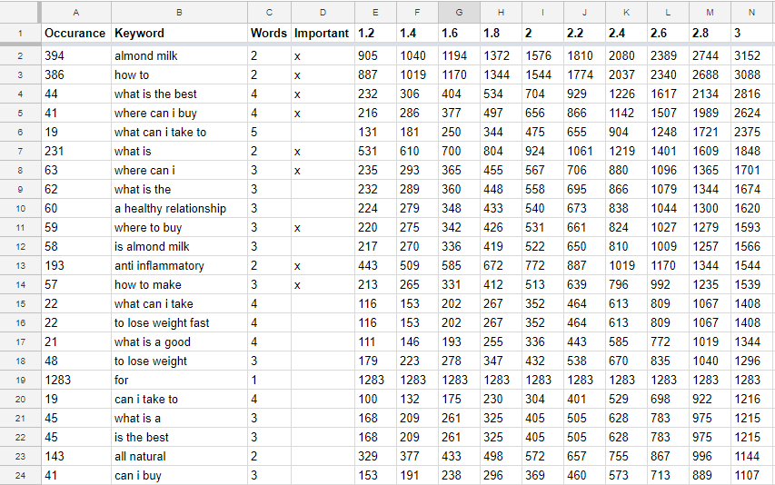 Spreadsheet of keywords and their weighted importance