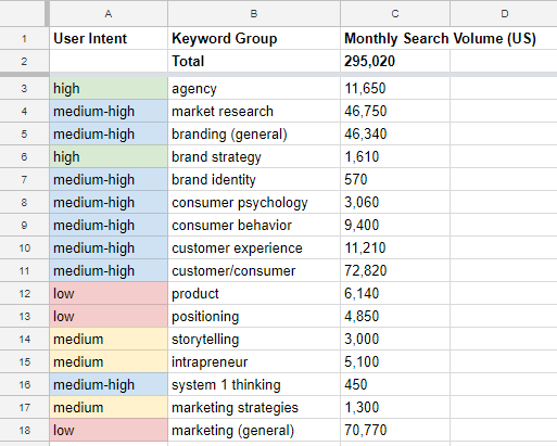 Screenshot of spreadsheet with keyword group overview