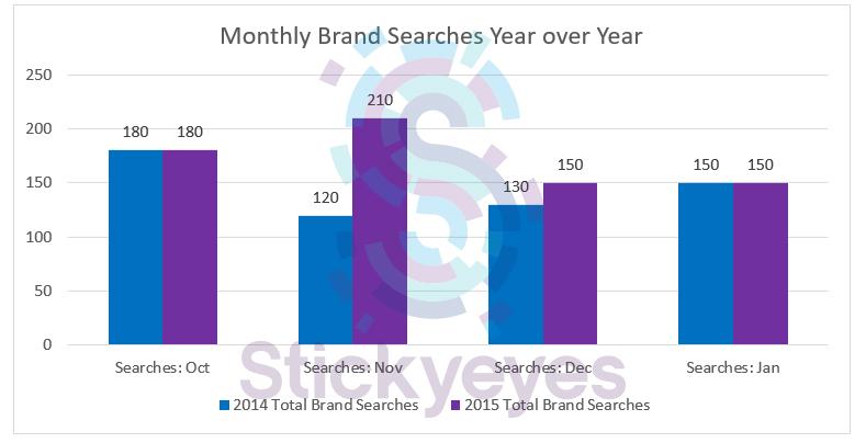 yoy brand searches