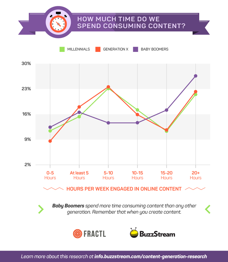 How Much Time We Spend Consuming Content