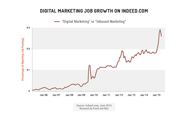 digital marketing growth on  indeed.com