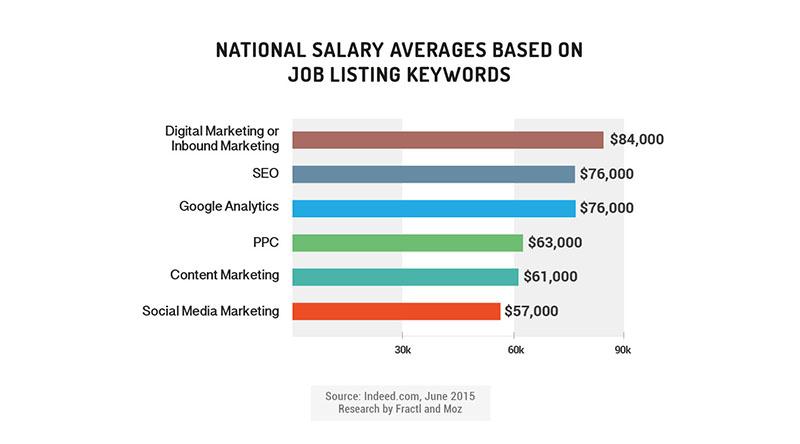 national salary averages marketing keywords