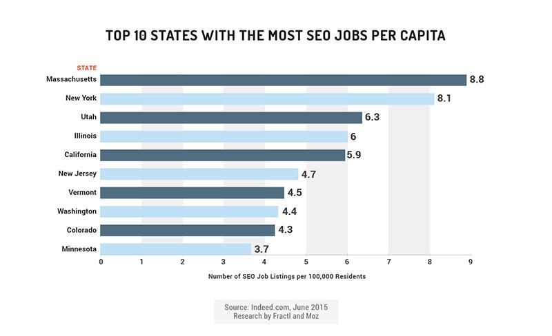 seo jobs per capita