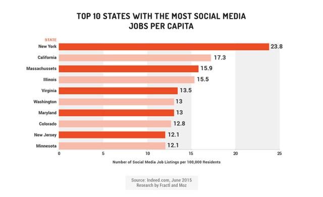 social media jobs per capita