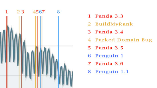 Zoomed In Panguin Evaluation