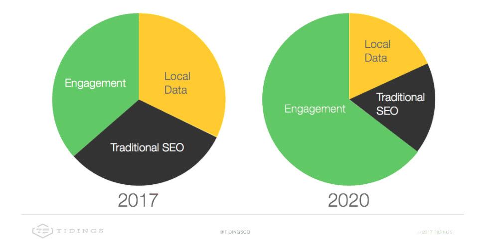 engagement-ranking-factor.jpg