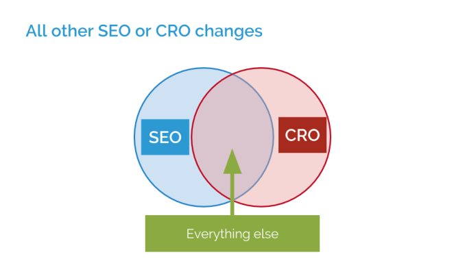 What Happens When SEO and CRO Conflict? 3