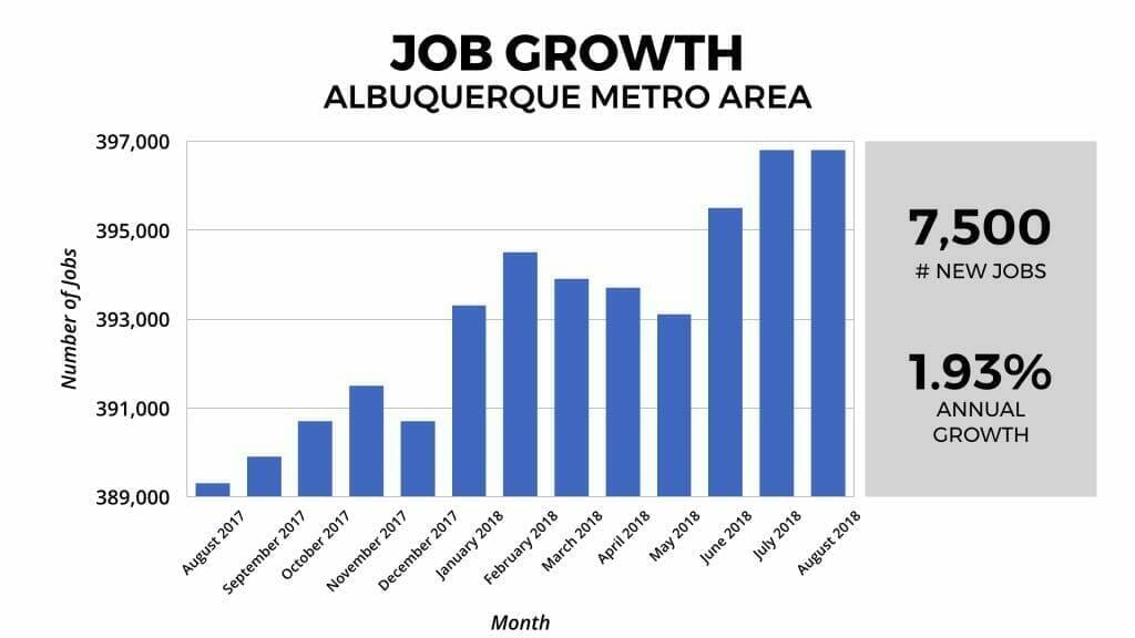 Albuquerque Real Estate Market: Job Growth 2018