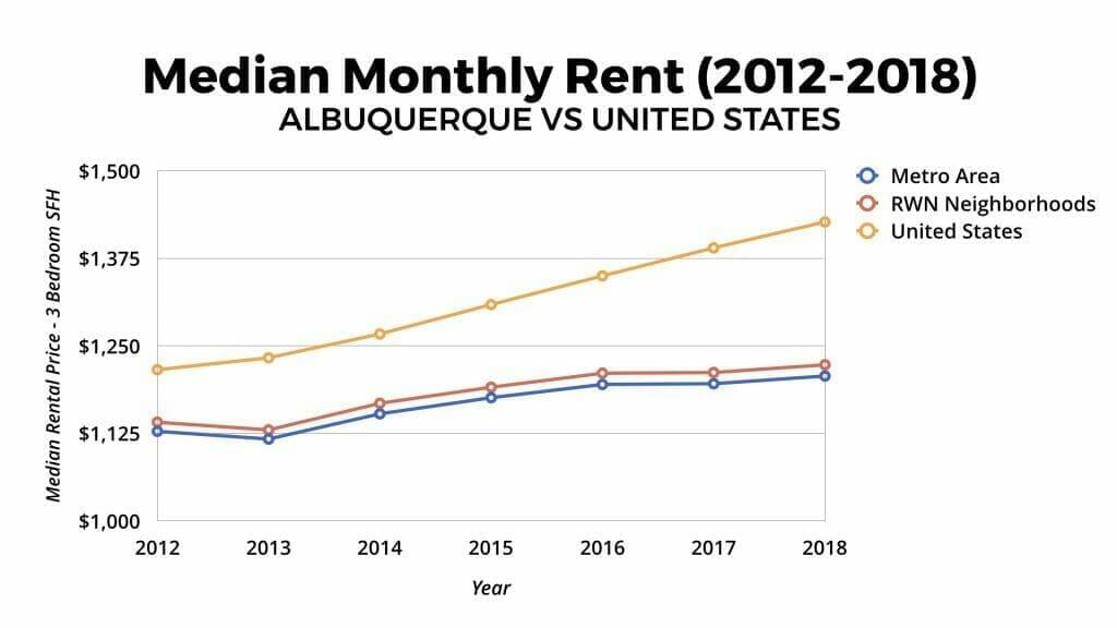 Albuquerque Real Estate Market: Median Monthly Rental Appreciation 2012-2018