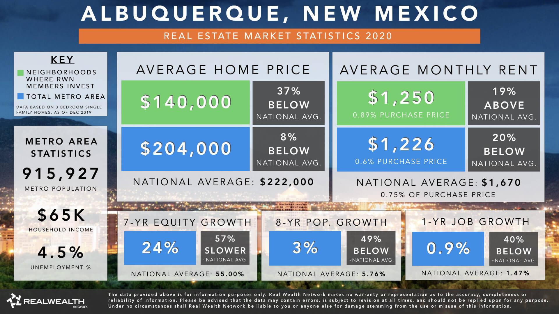 Albuquerque Real Estate Market Trends & Statistics 2020