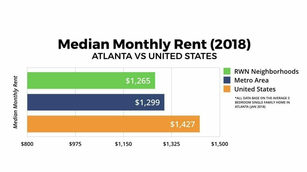 Atlanta Real Estate Market Median Monthly Rent 2018