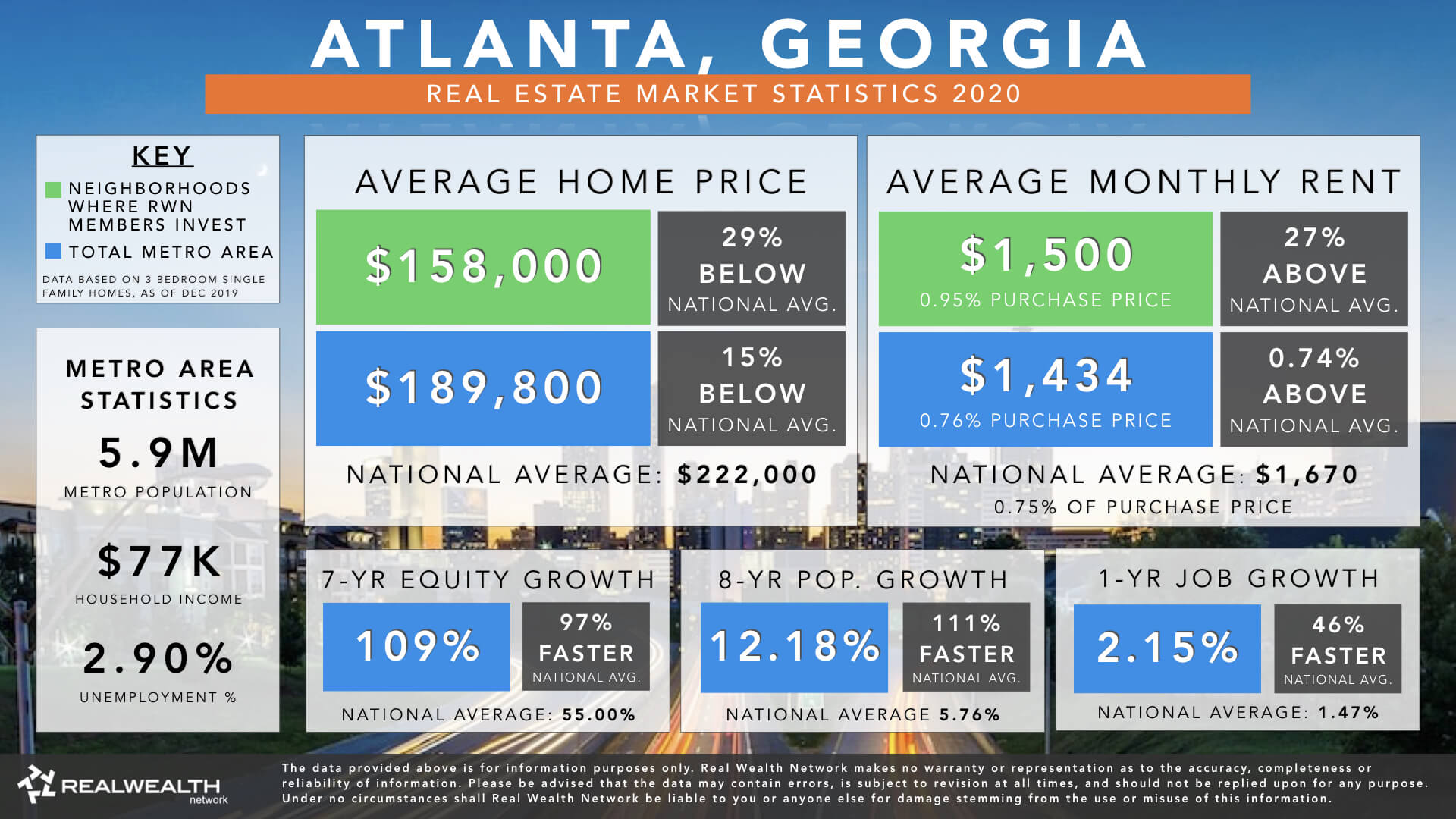 Atlanta Real Estate Market Trends & Statistics 2020