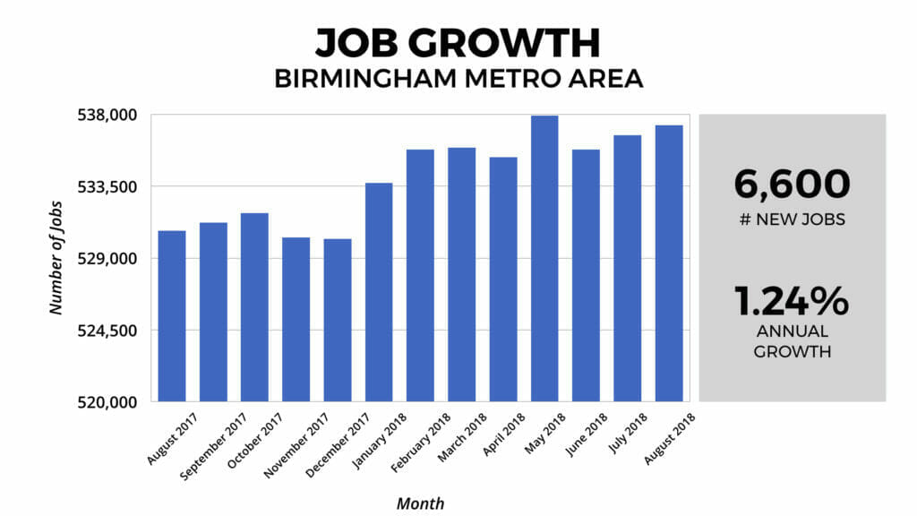 Birmingham Real Estate Market Job Growth 2018