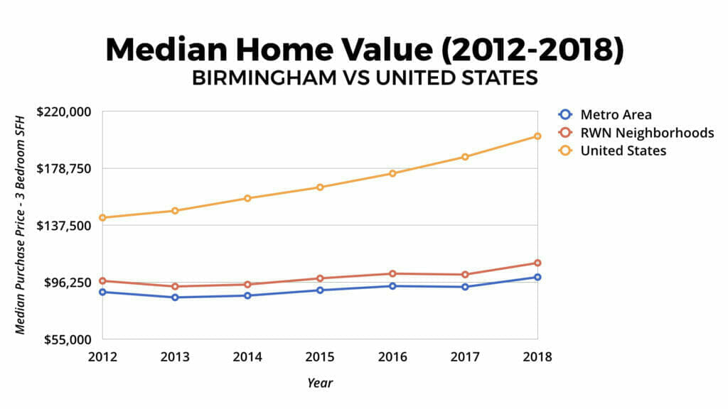 Birmingham Real Estate Market Home Values 2012-2018