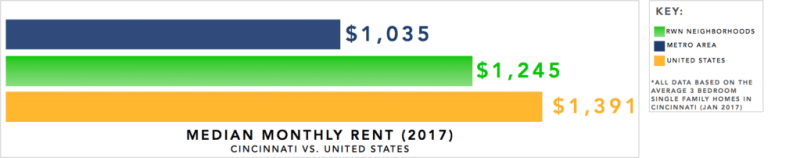 Cincinnati Real Estate Investment Market Trends & Statistics - Median Monthly Rent for 3 Bedroom Single Family Homes Infographic [2017]