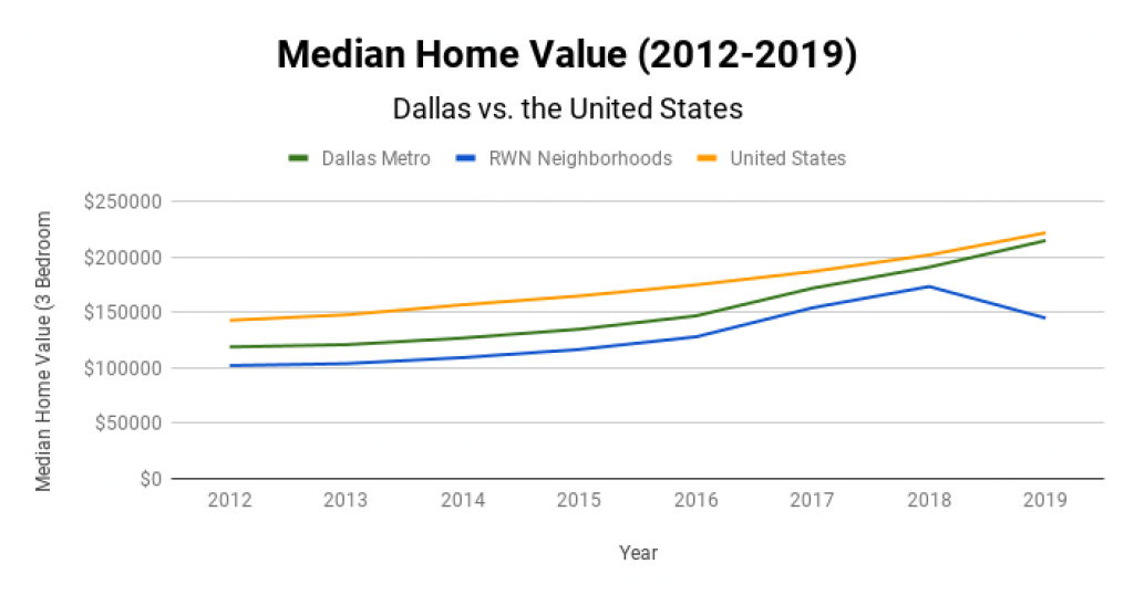 Dallas Real Estate Market Median Home Value 2012-2019